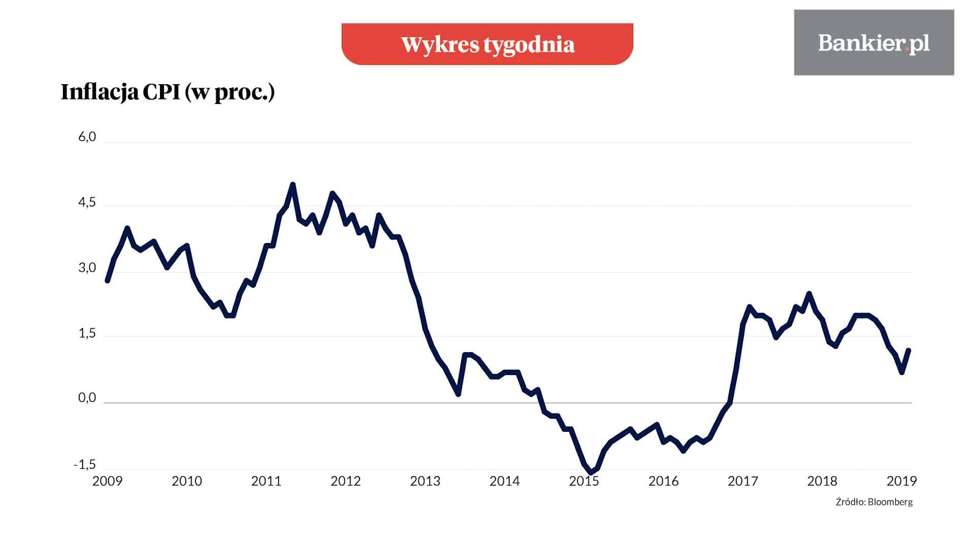 Wykres tygodnia: Inflacja CPI