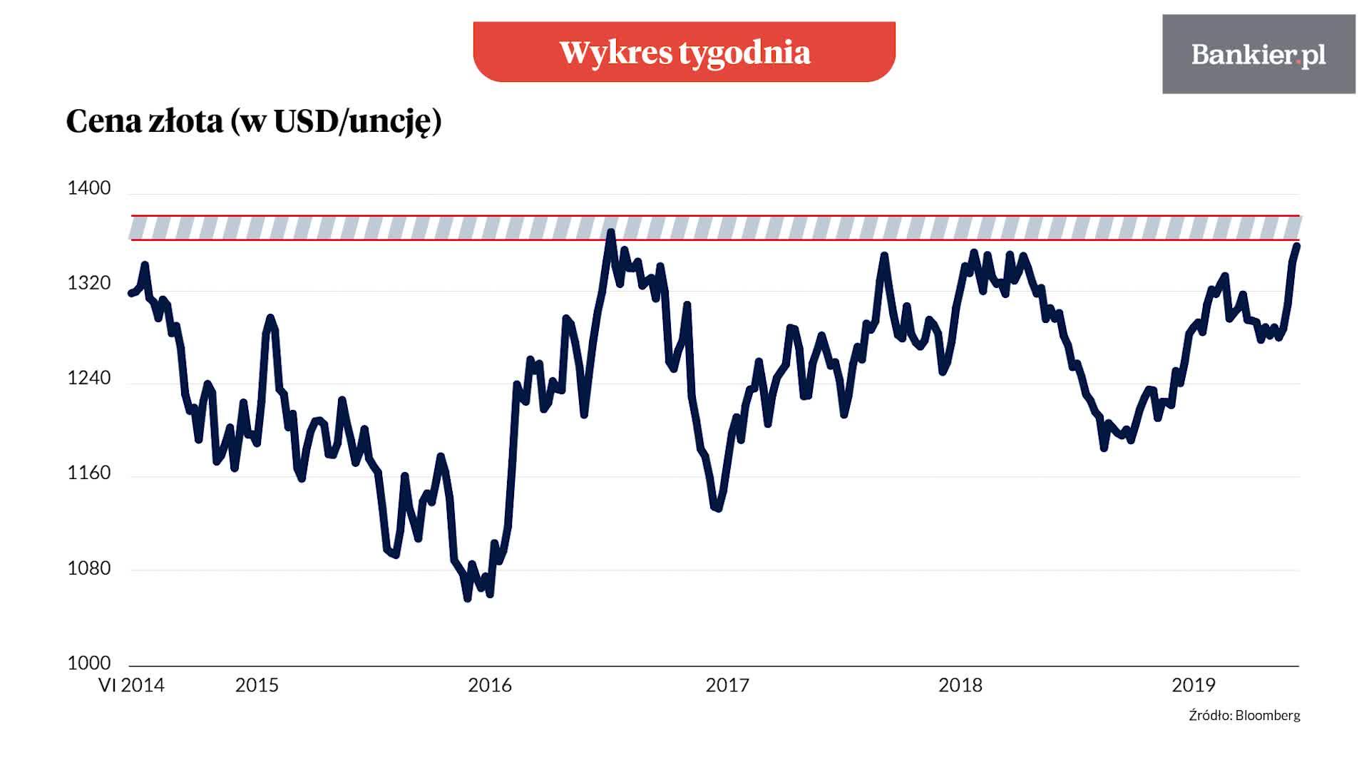 Wykres tygodnia: Kurs złota dotarł do oporu