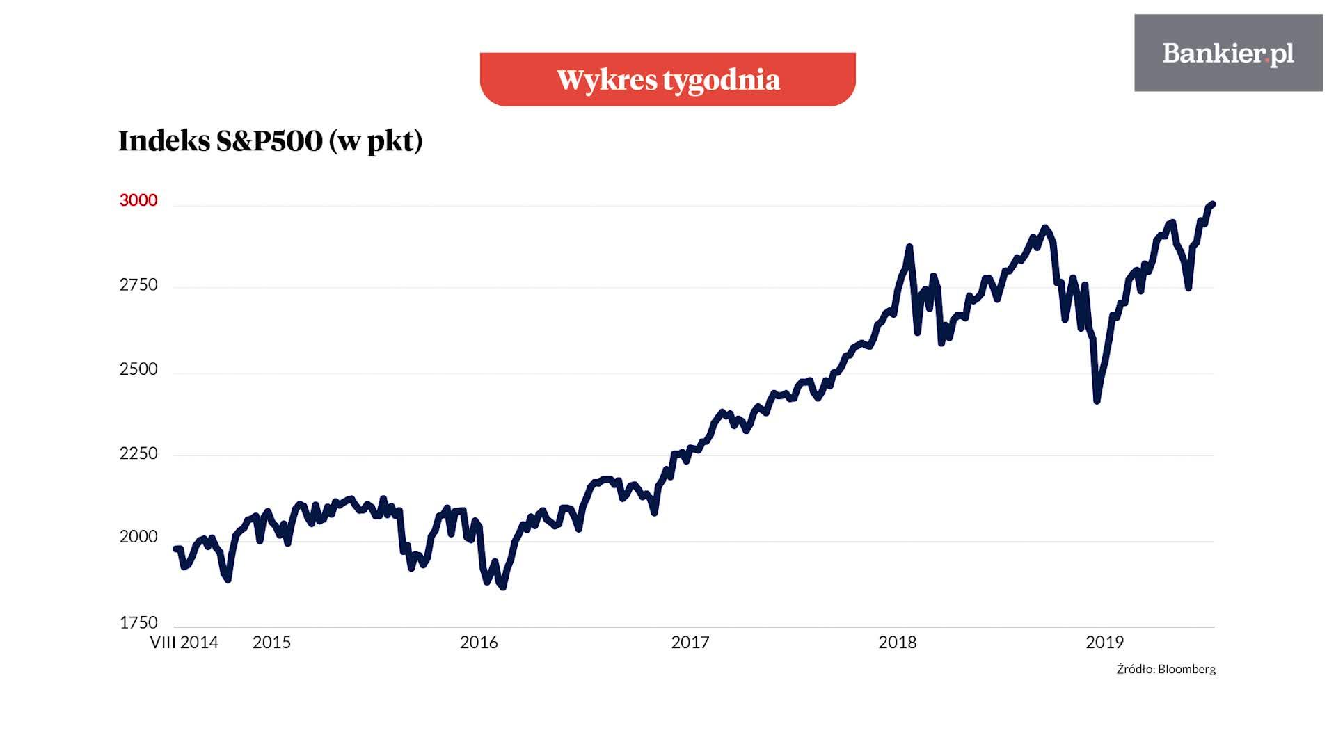 Wykres tygodnia: S&P 500: tysiąc punktów w 5 lat