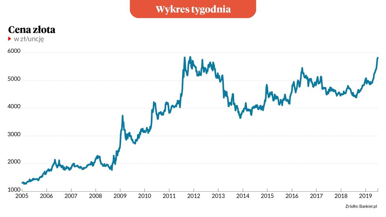 Wykres tygodnia: Złoto w Polsce rekordowo drogie