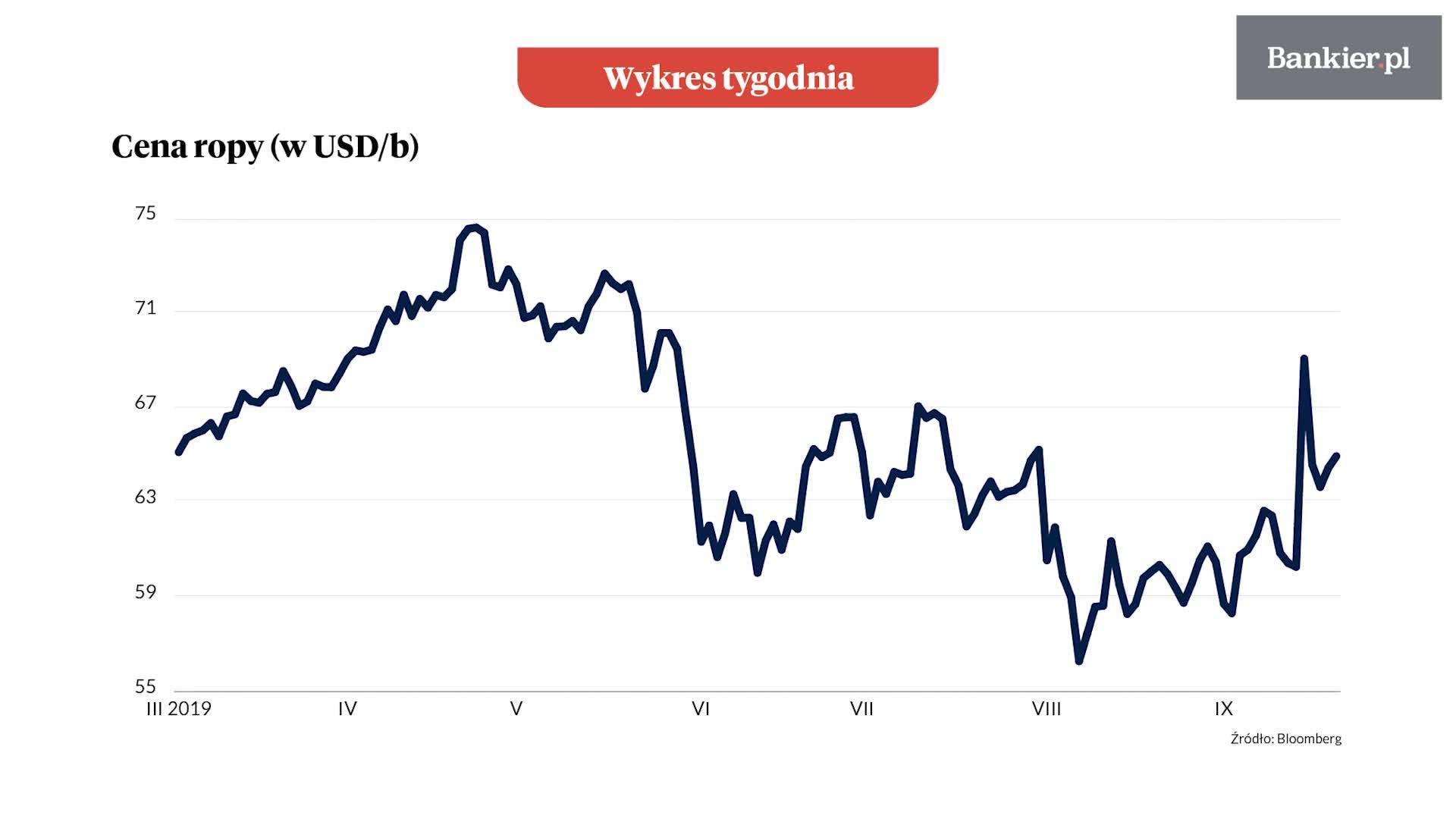 Wykres Tygodnia: Wciąż gorąco na rynku ropy naftowej