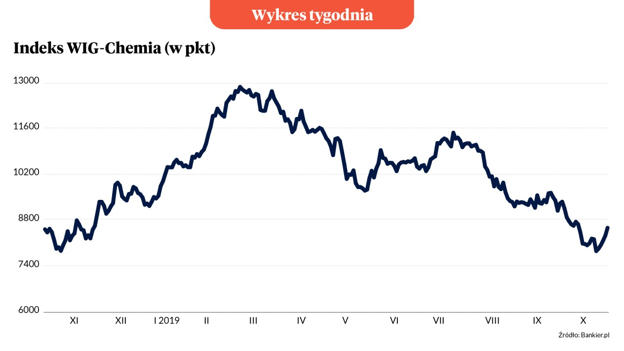 Wykres Tygodnia: Chemiczna niespodzianka na GPW
