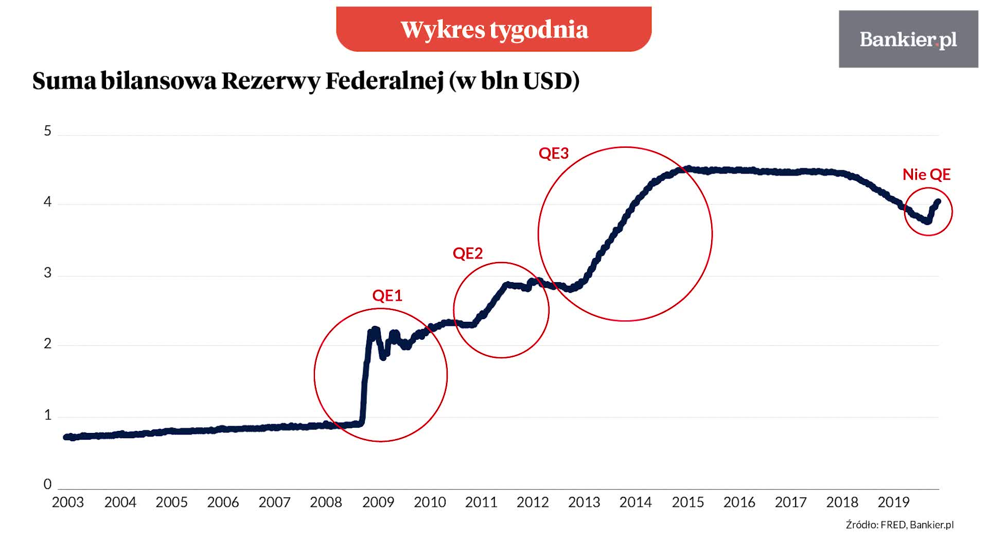 Wykres tygodnia: QE, które nie jest QE