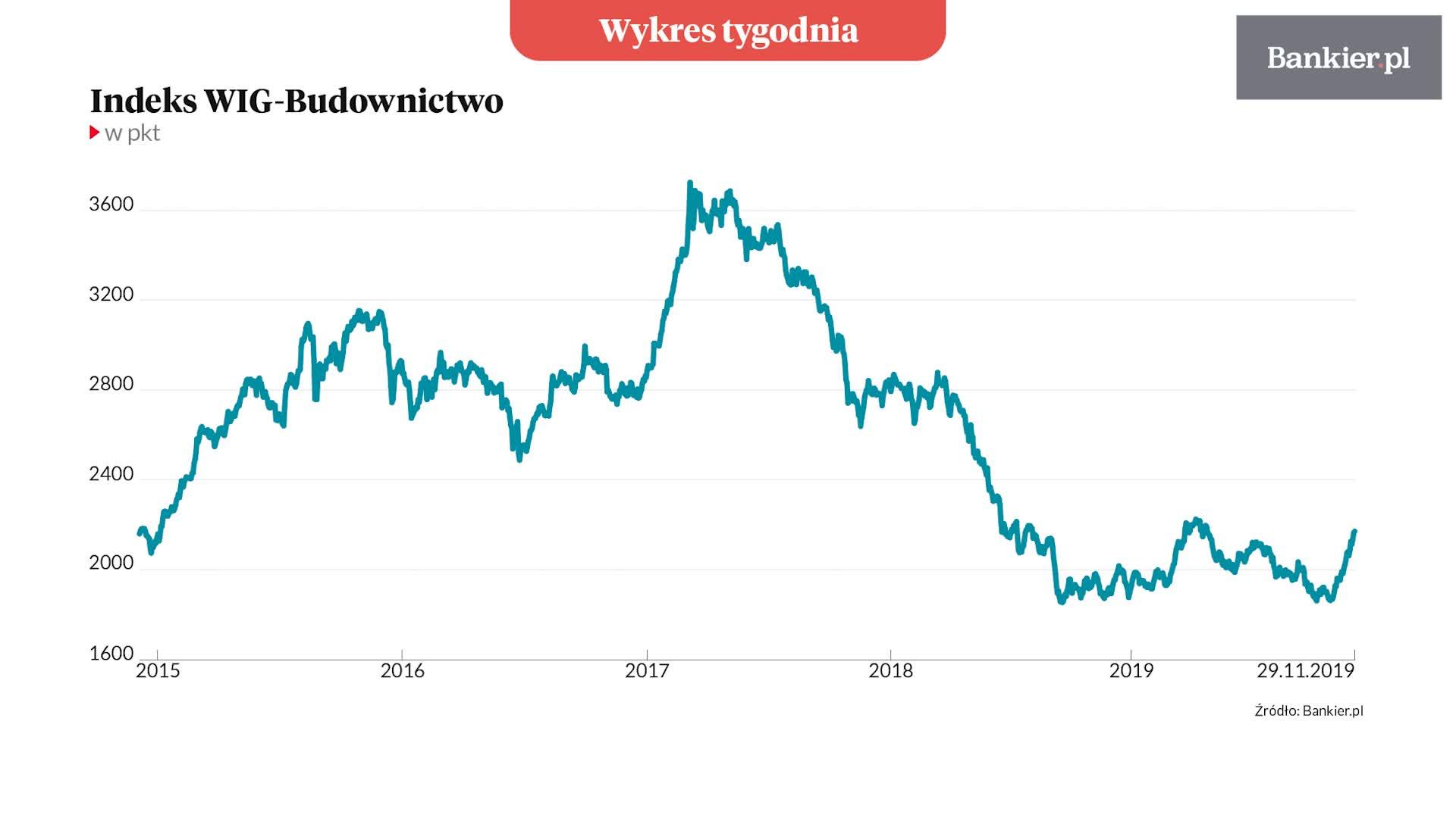 Wykres Tygodnia: Czy giełda dyskontuje poprawę w budownictwie?