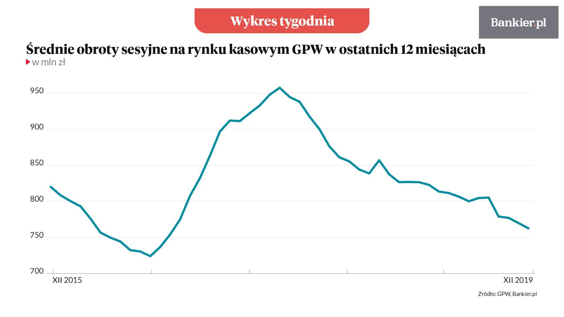 Wykres tygodnia: GPW kręci się na coraz niższych obrotach