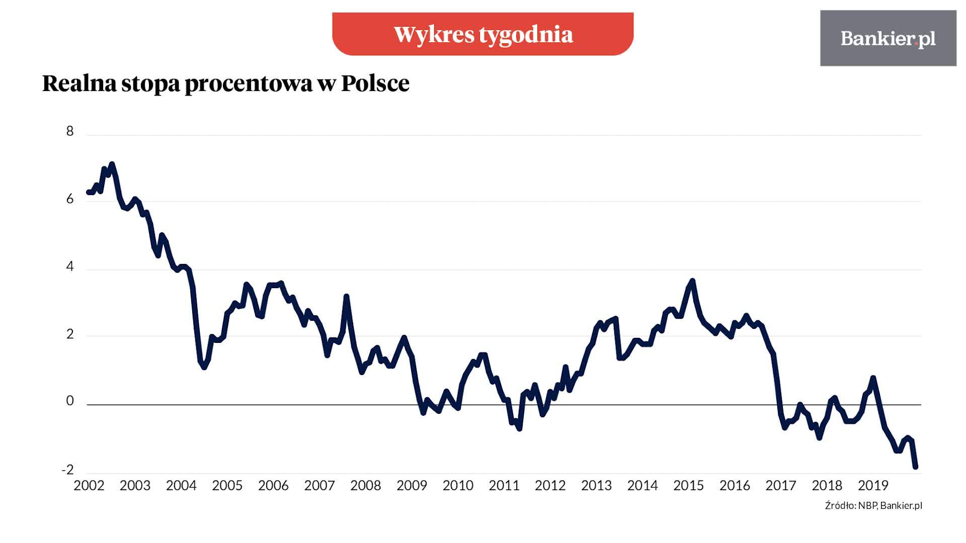 Wykres tygodnia: Mocno ujemnie oprocentowane pieniądze