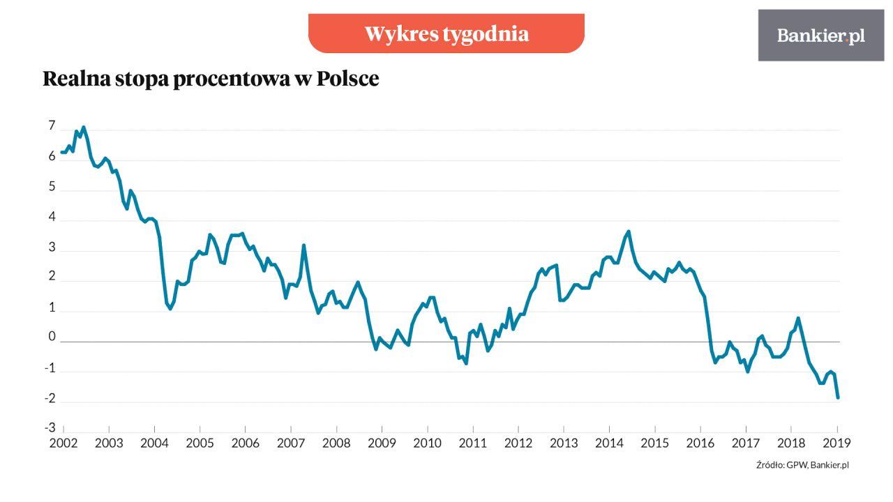 Wykres tygodnia: Polska ma jedne z najniższych realnych stóp na świecie