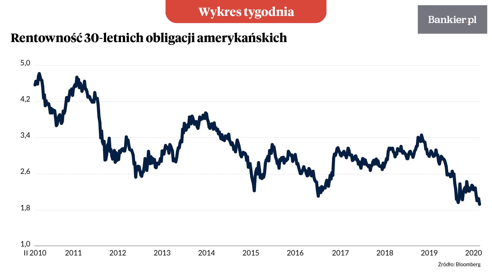 Wykres tygodnia: Sprzeczne emocje targają amerykańskim rynkiem
