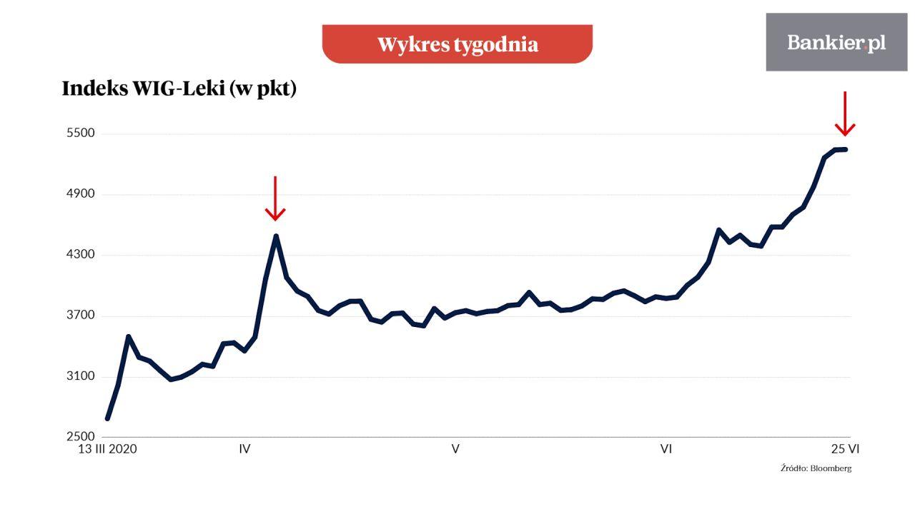 Wykres tygodnia: Druga fala WIG-Covid
