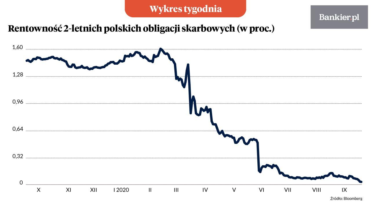 Wykes tygodnia: Rentowność 2-letnich polskich obligacji skarbowych