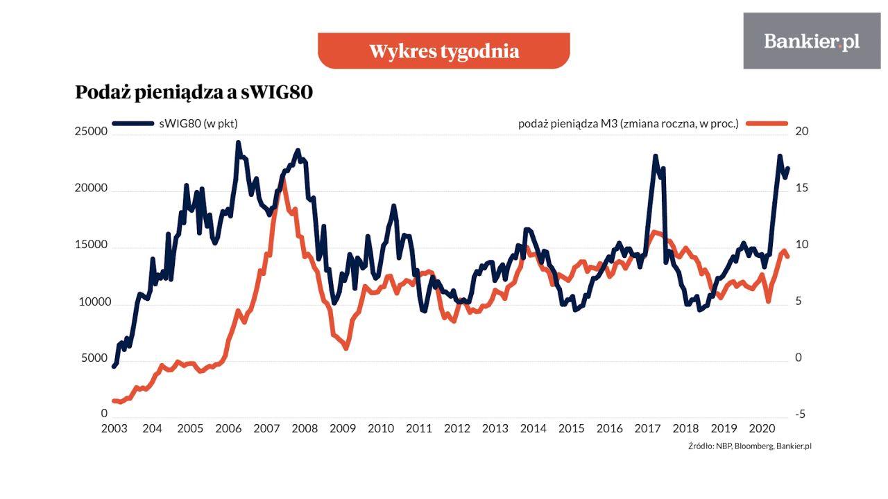 Wykres Tygodnia: Giełda działa na pieniądze
