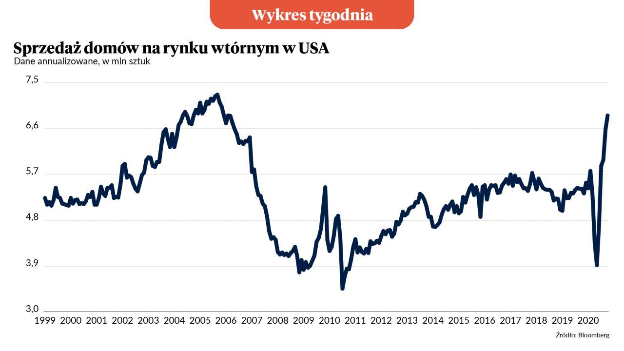 Wykres Tygodnia: Amerykański boom mieszkaniowy