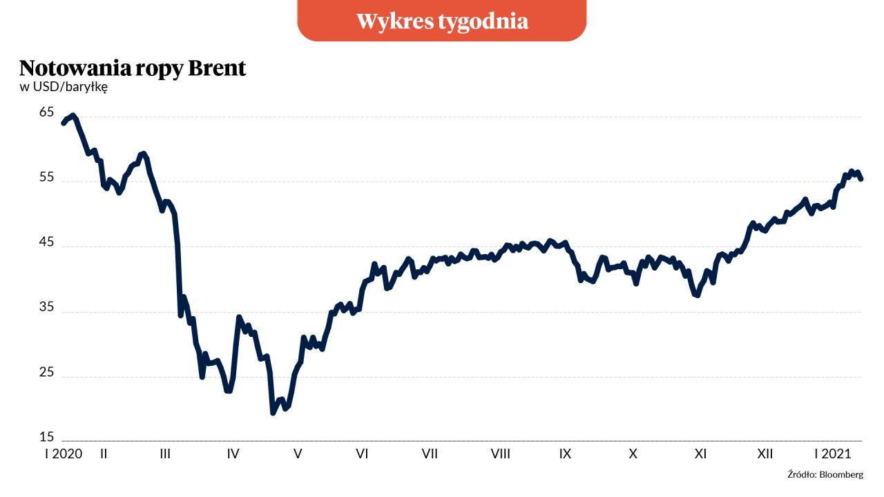 Wykres Tygodnia: Ropa naftowa przestała być tania