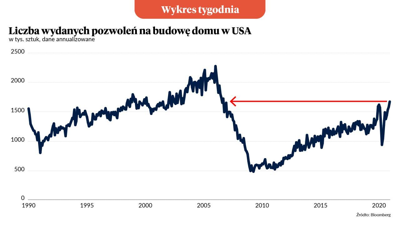 Wykres Tygodnia: Amerykański boom budowlany