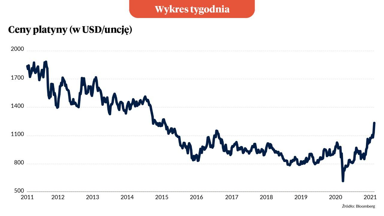 Wykres Tygodnia: Platyna jest najdroższa od 6 lat
