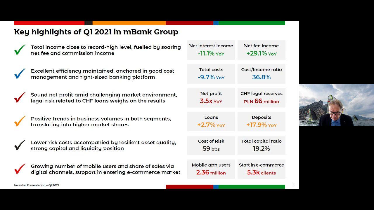 Wyniki mBanku po I kwartale 2021