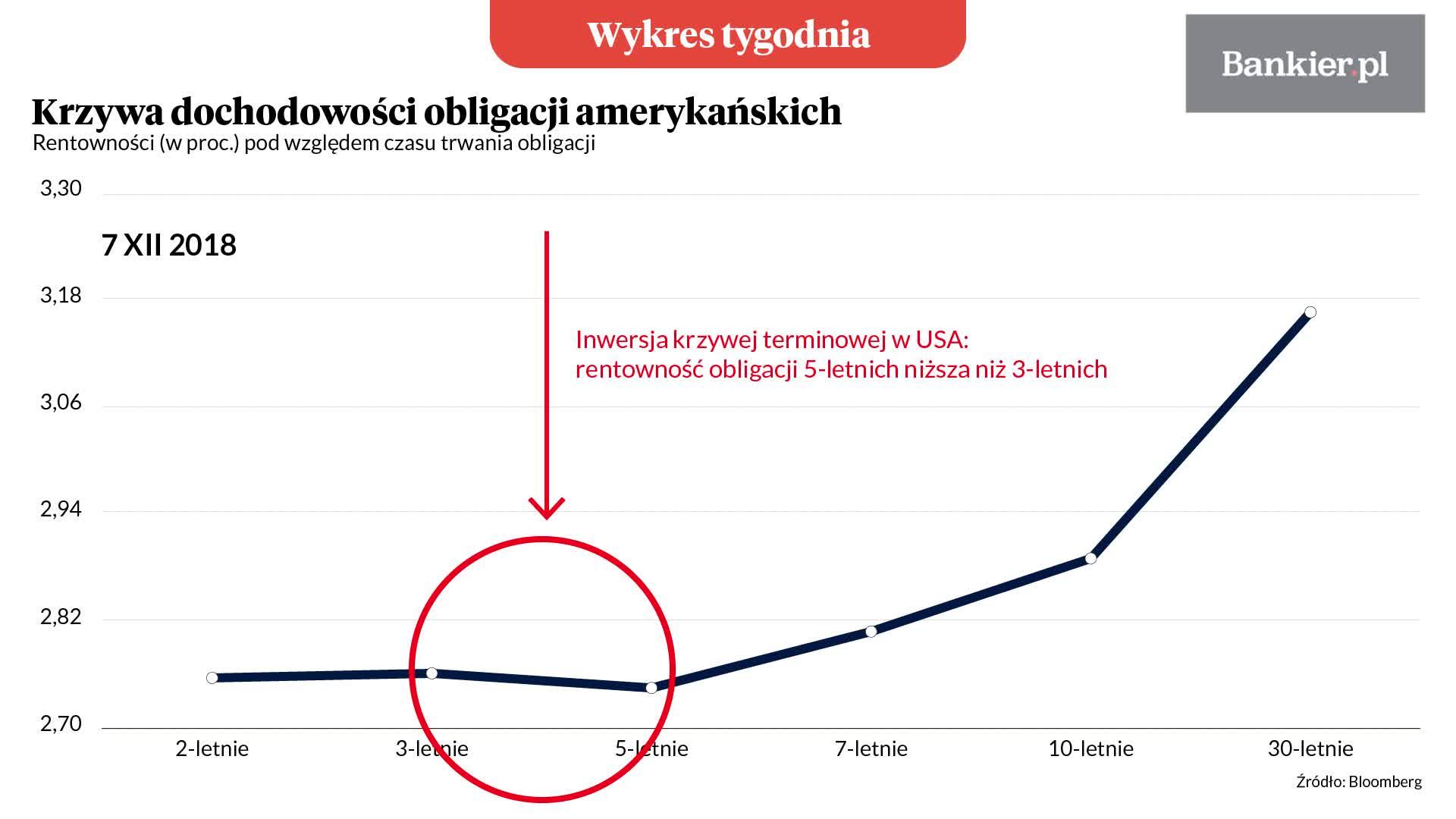 Wykres tygodnia: Pierwsza od 2007 roku inwersja krzywej terminowej w USA