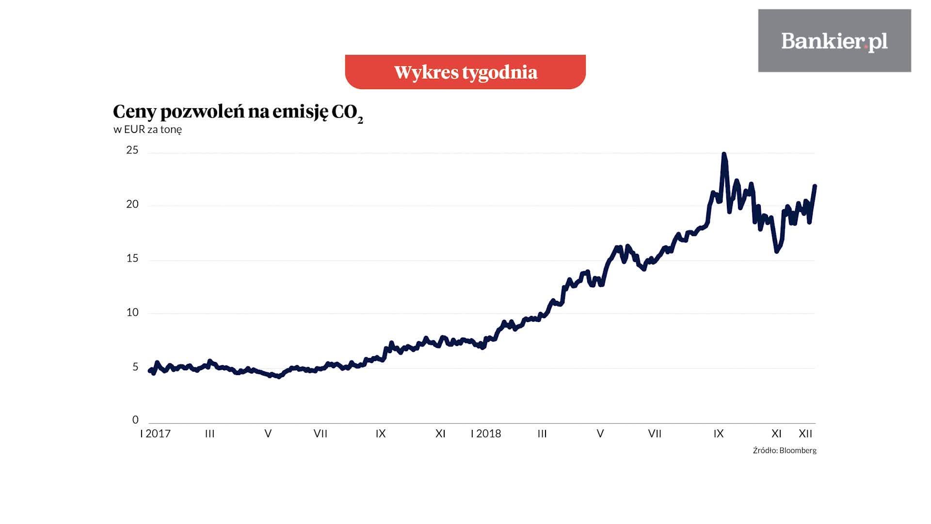 Wykres Tygodnia: Pozwolenia na emisję CO2 znów mocno drożeją