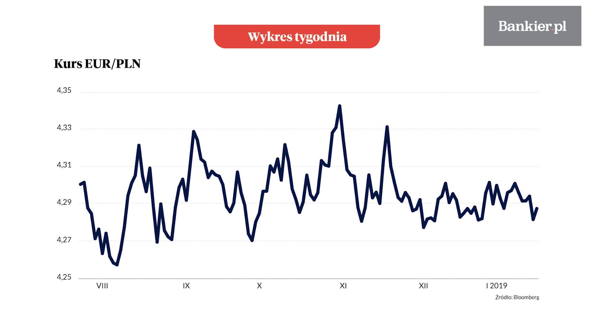 Wykres tygodnia: Pół roku walutowej flauty