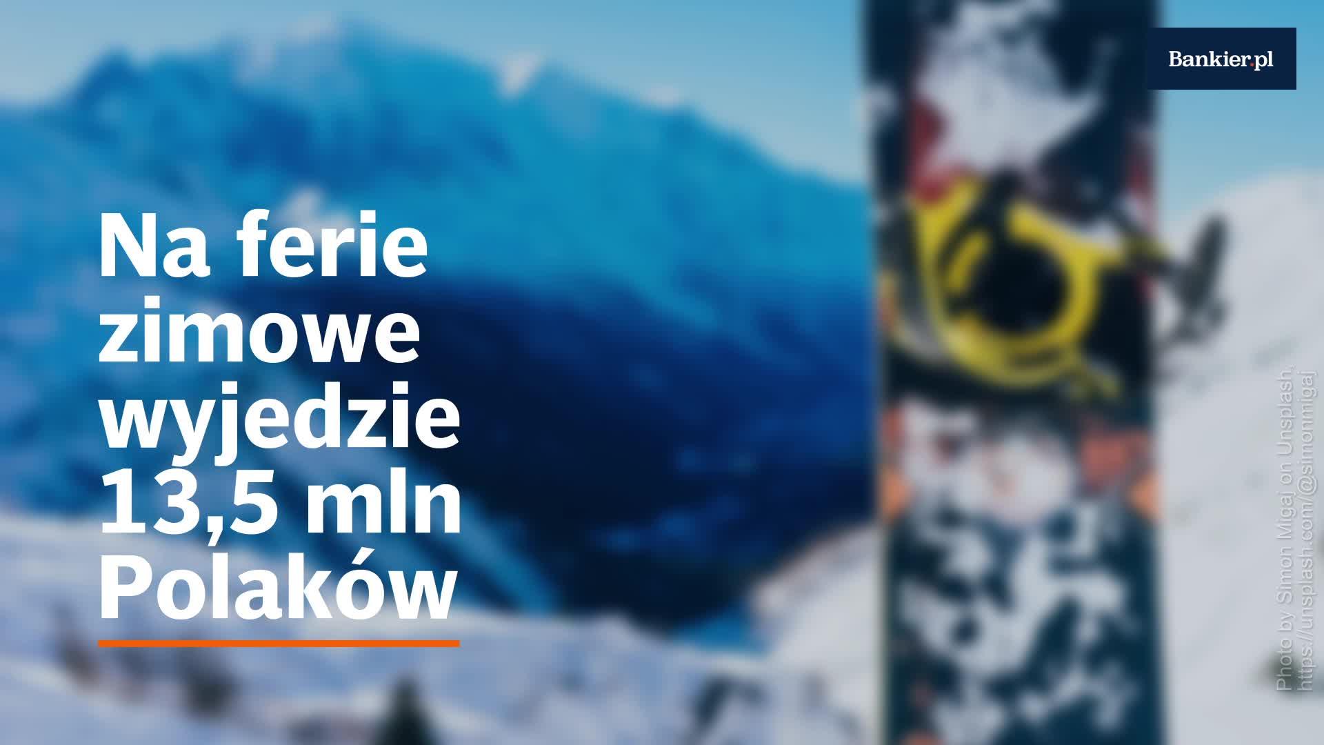 Na ferie zimowe wyjedzie 13,5 mln Polaków